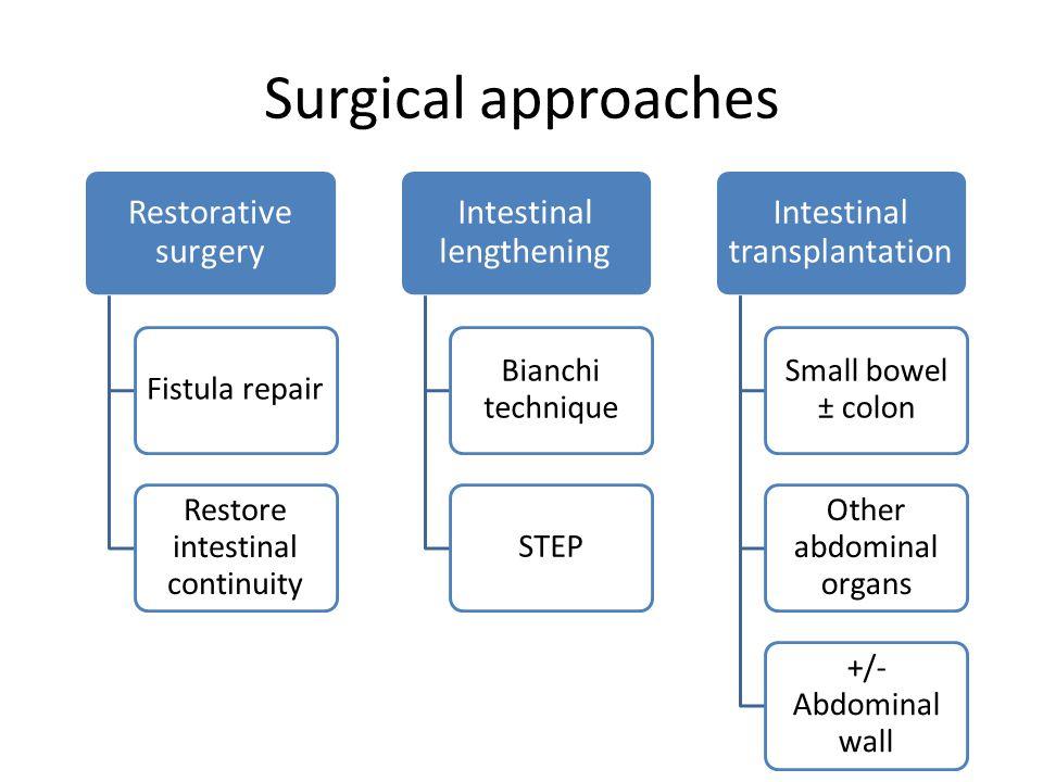 Surgical approaches Restorative surgery Fistula repair Restore intestinal continuity Intestinal lengthening Bianchi technique STEP Intestinal transpla