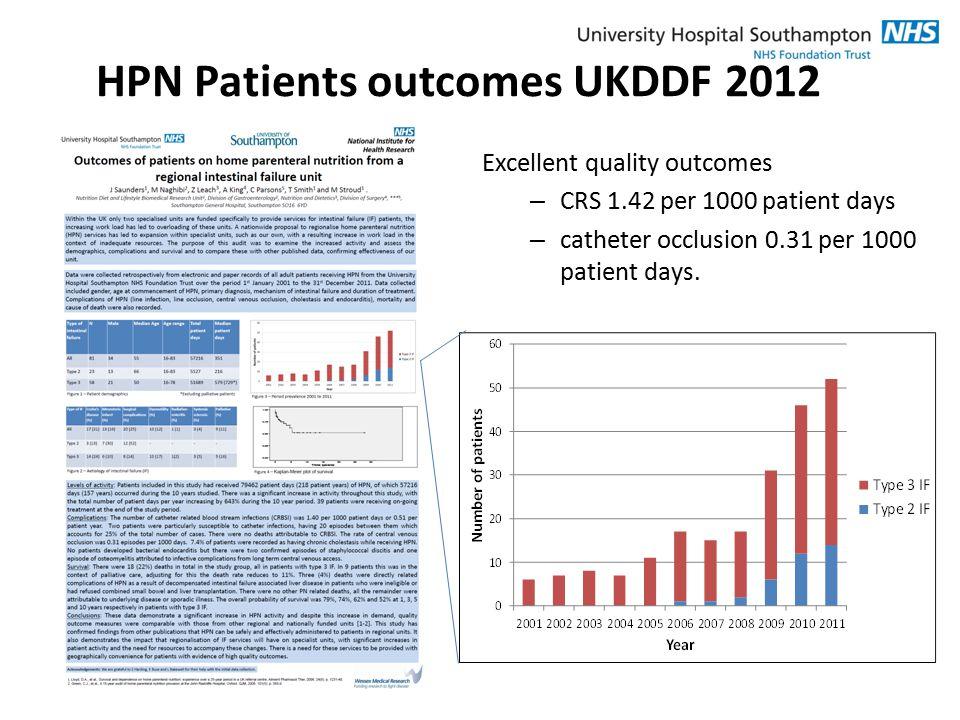 HPN Patients outcomes UKDDF 2012 Excellent quality outcomes – CRS 1.42 per 1000 patient days – catheter occlusion 0.31 per 1000 patient days.