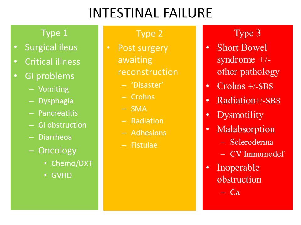 INTESTINAL FAILURE Type 1 Surgical ileus Critical illness GI problems – Vomiting – Dysphagia – Pancreatitis – GI obstruction – Diarrheoa – Oncology Ch