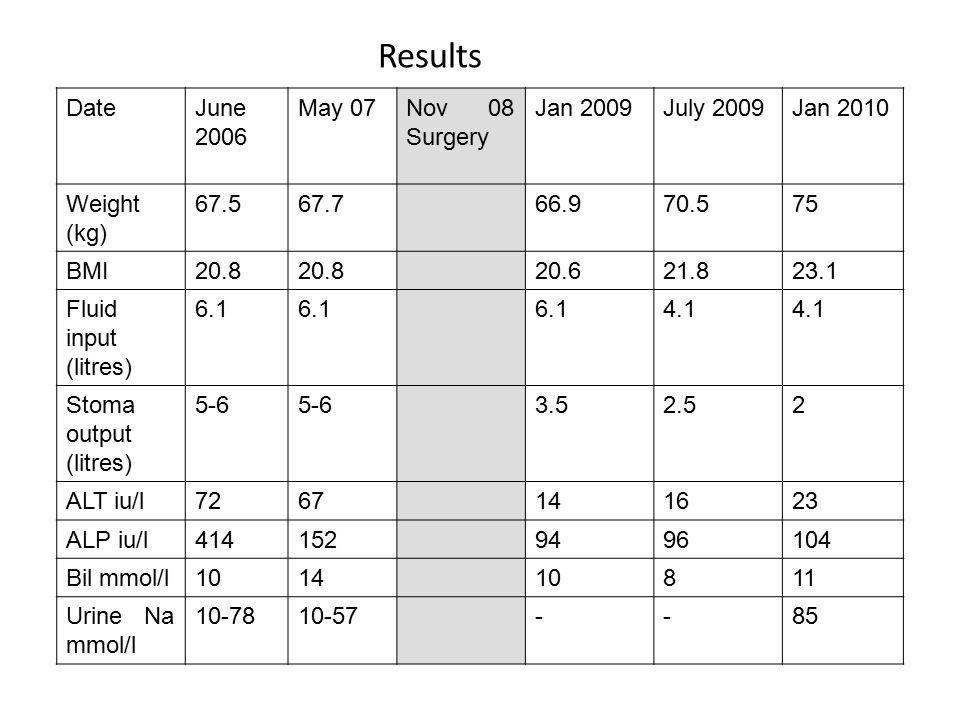 DateJune 2006 May 07Nov 08 Surgery Jan 2009July 2009Jan 2010 Weight (kg) 67.567.766.970.575 BMI20.8 20.621.823.1 Fluid input (litres) 6.1 4.1 Stoma output (litres) 5-6 3.52.52 ALT iu/l7267141623 ALP iu/l4141529496104 Bil mmol/l101410811 Urine Na mmol/l 10-7810-57--85 Results
