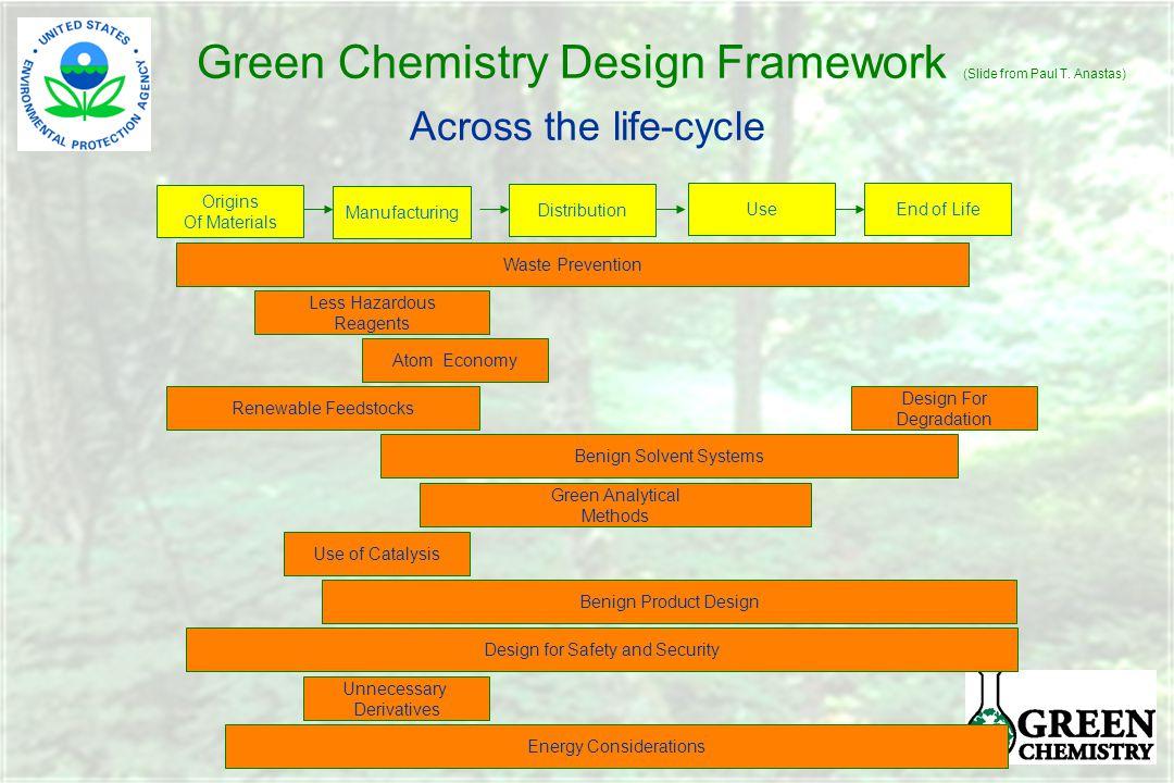 Green Chemistry Design Framework (Slide from Paul T.