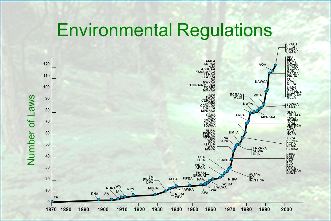 Environmental Regulations Number of Laws