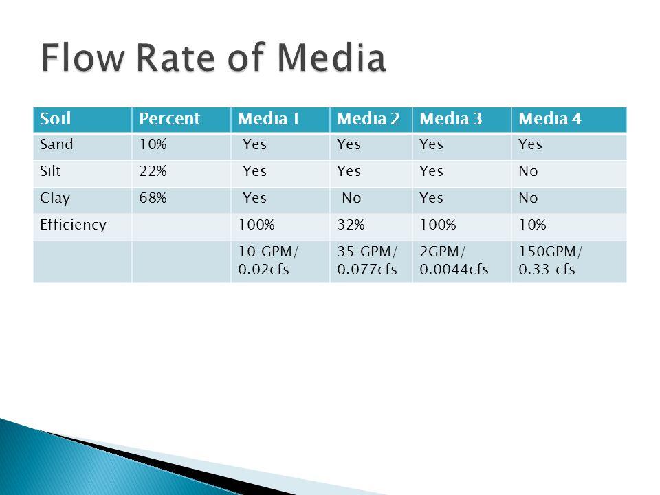 SoilPercentMedia 1Media 2Media 3Media 4 Sand10% Yes Silt22% Yes No Clay68% Yes NoYesNo Efficiency100%32%100%10% 10 GPM/ 0.02cfs 35 GPM/ 0.077cfs 2GPM/ 0.0044cfs 150GPM/ 0.33 cfs