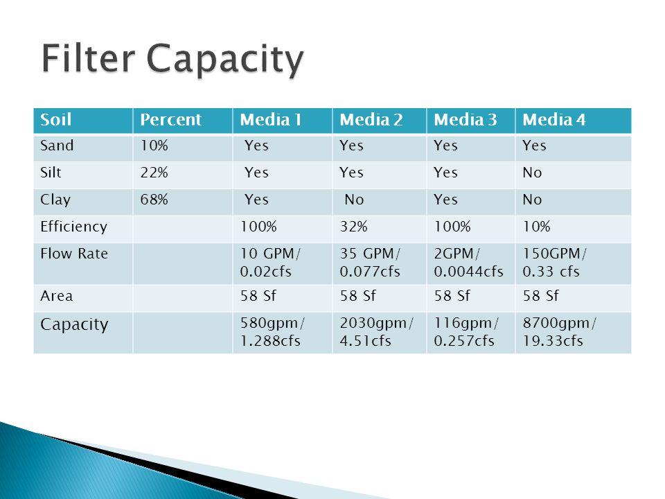 SoilPercentMedia 1Media 2Media 3Media 4 Sand10% Yes Silt22% Yes No Clay68% Yes NoYesNo Efficiency100%32%100%10% Flow Rate10 GPM/ 0.02cfs 35 GPM/ 0.077cfs 2GPM/ 0.0044cfs 150GPM/ 0.33 cfs Area58 Sf Capacity 580gpm/ 1.288cfs 2030gpm/ 4.51cfs 116gpm/ 0.257cfs 8700gpm/ 19.33cfs