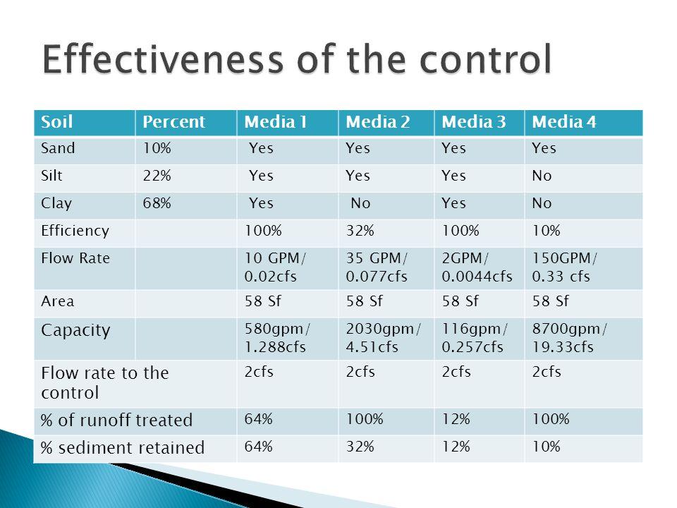 SoilPercentMedia 1Media 2Media 3Media 4 Sand10% Yes Silt22% Yes No Clay68% Yes NoYesNo Efficiency100%32%100%10% Flow Rate10 GPM/ 0.02cfs 35 GPM/ 0.077