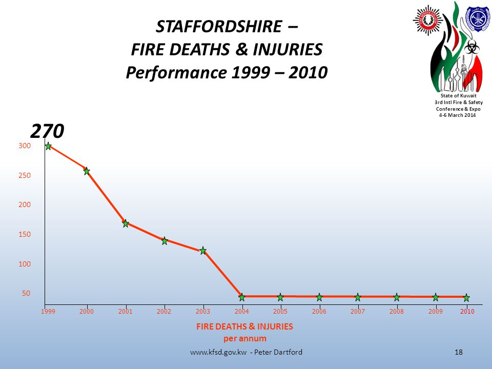 State of Kuwait 3rd Intl Fire & Safety Conference & Expo 4-6 March 2014 1999 FIRE DEATHS & INJURIES per annum STAFFORDSHIRE – FIRE DEATHS & INJURIES Performance 1999 – 2010 300 250 200 150 100 50 2000200120022003200420052006200720082009 270 2010 www.kfsd.gov.kw - Peter Dartford18