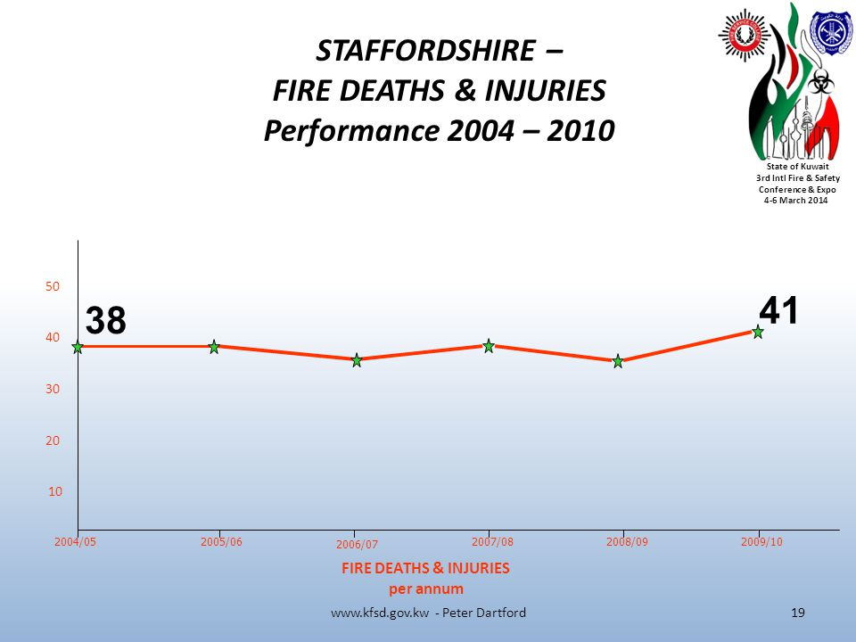 State of Kuwait 3rd Intl Fire & Safety Conference & Expo 4-6 March 2014 2004/05 FIRE DEATHS & INJURIES per annum STAFFORDSHIRE – FIRE DEATHS & INJURIES Performance 2004 – 2010 50 40 30 20 10 2005/06 2006/07 2007/08 2008/09 2009/10 www.kfsd.gov.kw - Peter Dartford 38 41 19