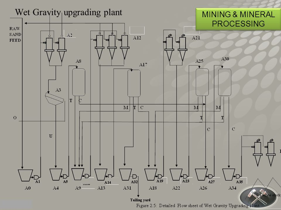 Wet Gravity upgrading plant MINING & MINERAL PROCESSING
