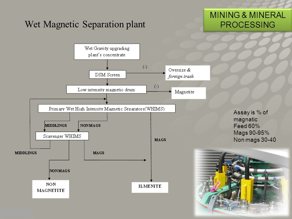 Wet Magnetic Separation plant MINING & MINERAL PROCESSING Assay is % of magnatic Feed 60% Mags 90-95% Non mags 30-40