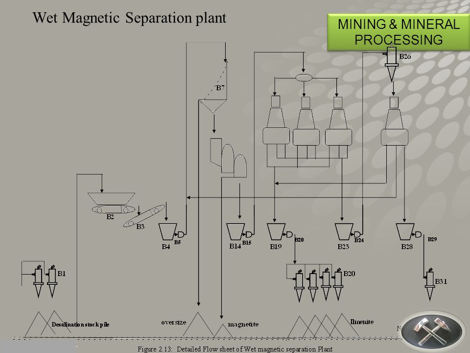 Wet Magnetic Separation plant MINING & MINERAL PROCESSING