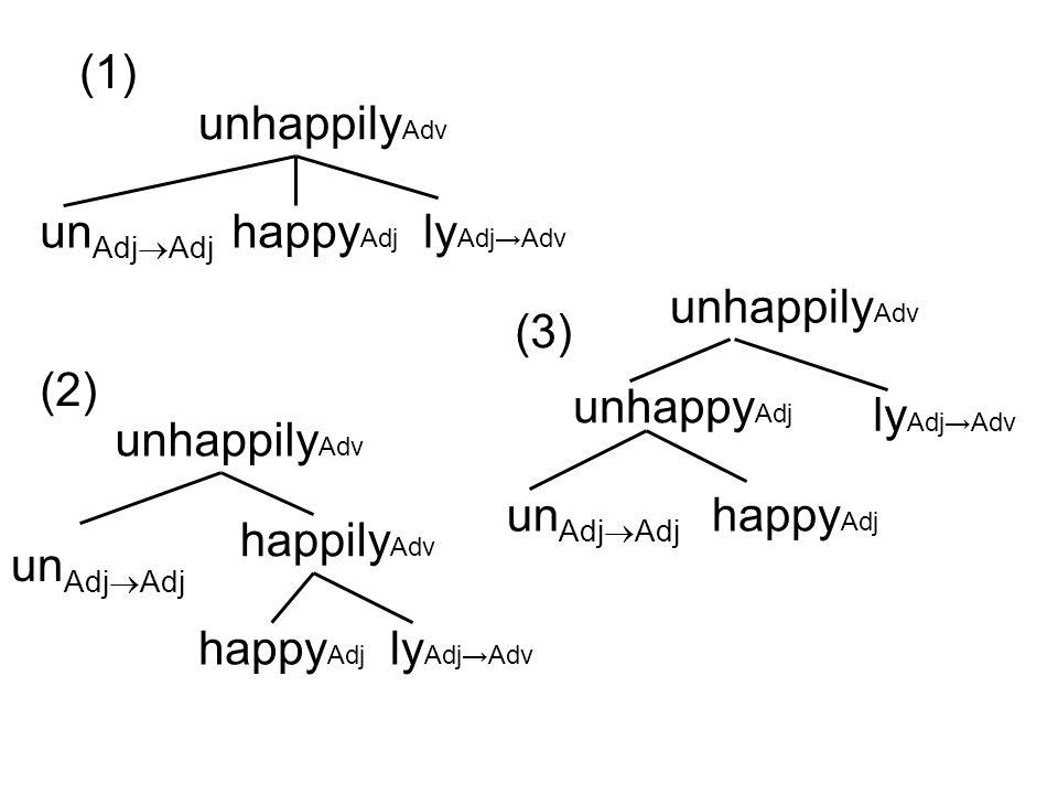 unhappily Adv un Adj  Adj happy Adj ly Adj→Adv unhappily Adv happy Adj ly Adj→Adv happily Adv un Adj  Adj unhappily Adv happy Adj ly Adj→Adv unhappy Adj un Adj  Adj (1) (2) (3)