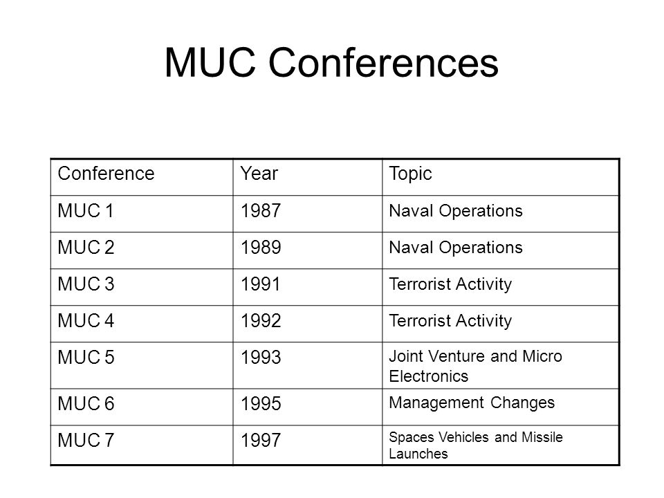 MUC Conferences ConferenceYearTopic MUC 11987 Naval Operations MUC 21989 Naval Operations MUC 31991 Terrorist Activity MUC 41992 Terrorist Activity MU