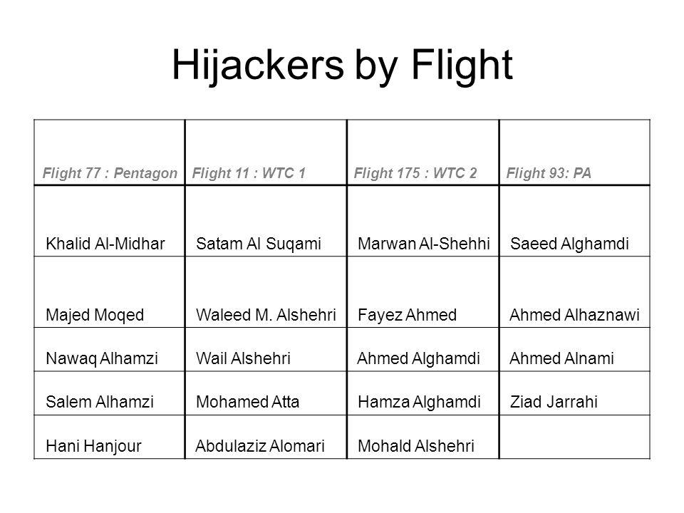 Hijackers by Flight Flight 77 : PentagonFlight 11 : WTC 1Flight 175 : WTC 2Flight 93: PA Khalid Al-Midhar Satam Al Suqami Marwan Al-Shehhi Saeed Alghamdi Majed Moqed Waleed M.