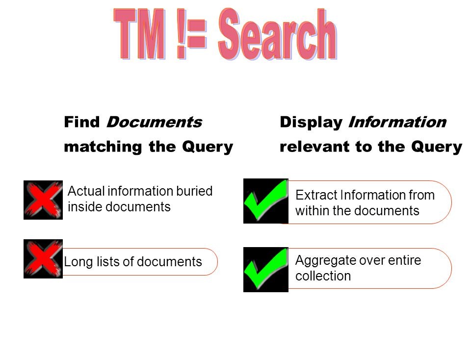 Find Documents matching the Query Display Information relevant to the Query Extract Information from within the documents Actual information buried inside documents Long lists of documents Aggregate over entire collection