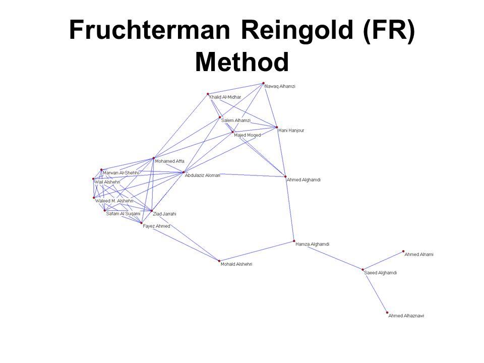Fruchterman Reingold (FR) Method
