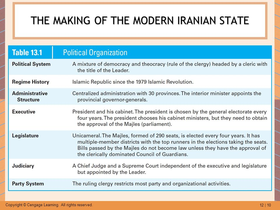 12 | 10 Copyright © Cengage Learning. All rights reserved. THE MAKING OF THE MODERN IRANIAN STATE