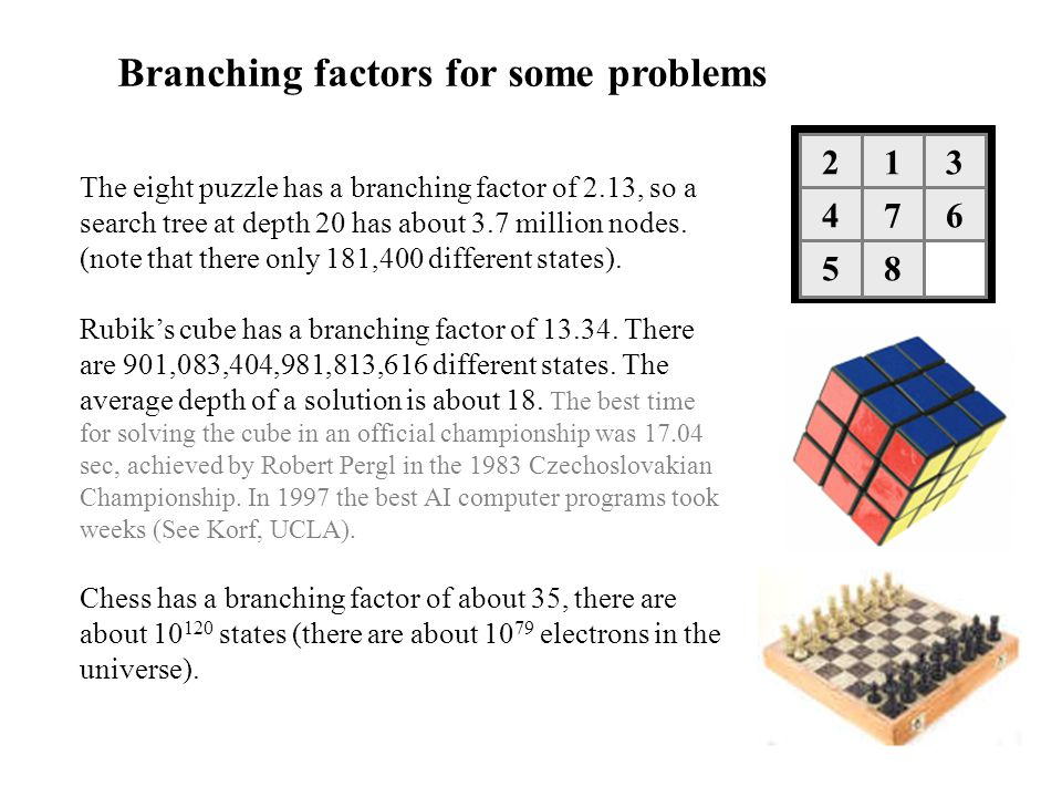 Branching factors for some problems The eight puzzle has a branching factor of 2.13, so a search tree at depth 20 has about 3.7 million nodes. (note t