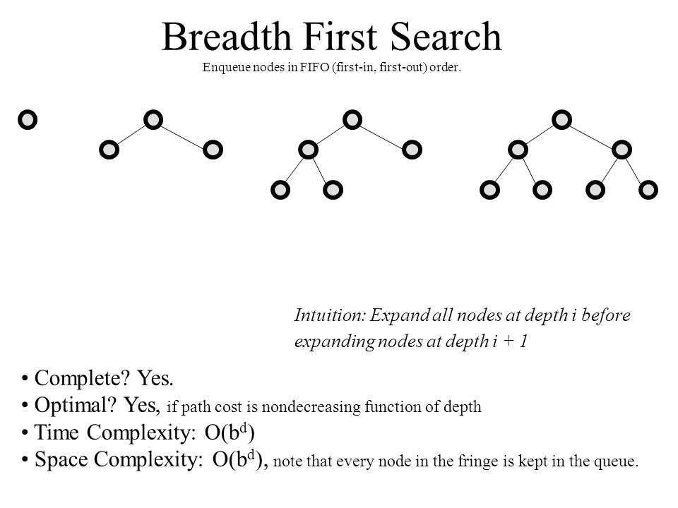 Breadth First Search Enqueue nodes in FIFO (first-in, first-out) order. Complete? Yes. Optimal? Yes, if path cost is nondecreasing function of depth T