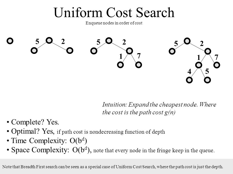 Uniform Cost Search Enqueue nodes in order of cost Complete? Yes. Optimal? Yes, if path cost is nondecreasing function of depth Time Complexity: O(b d