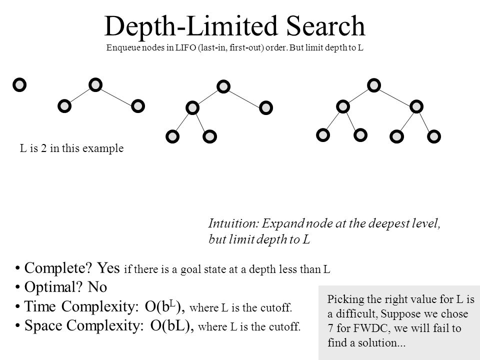 Depth-Limited Search Enqueue nodes in LIFO (last-in, first-out) order. But limit depth to L Complete? Yes if there is a goal state at a depth less tha