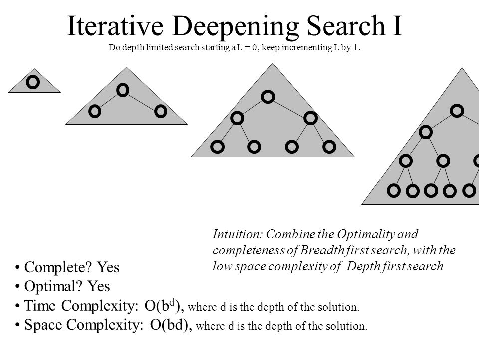 Iterative Deepening Search I Do depth limited search starting a L = 0, keep incrementing L by 1. Complete? Yes Optimal? Yes Time Complexity: O(b d ),