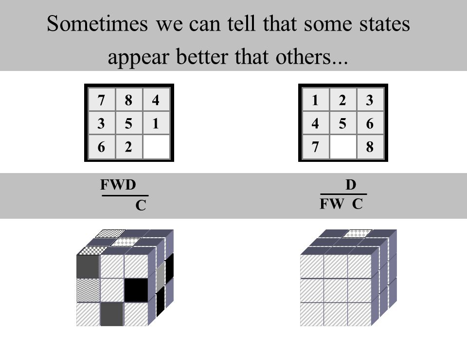 Sometimes we can tell that some states appear better that others... 123 456 78 784 351 62 FWD C FW C D