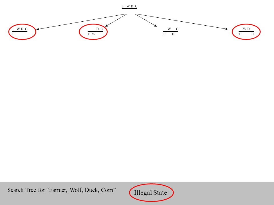 "FWDC WDC F DC FW WC FD WD FC Illegal State Search Tree for ""Farmer, Wolf, Duck, Corn"""