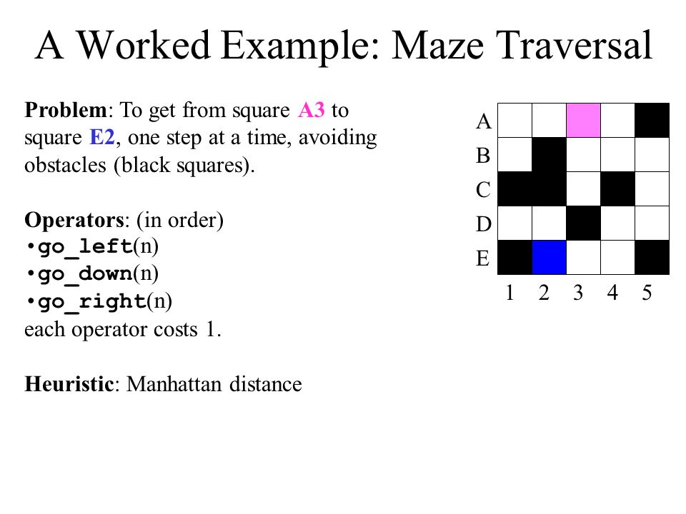 A Worked Example: Maze Traversal 12345 A B D C E Problem: To get from square A3 to square E2, one step at a time, avoiding obstacles (black squares).