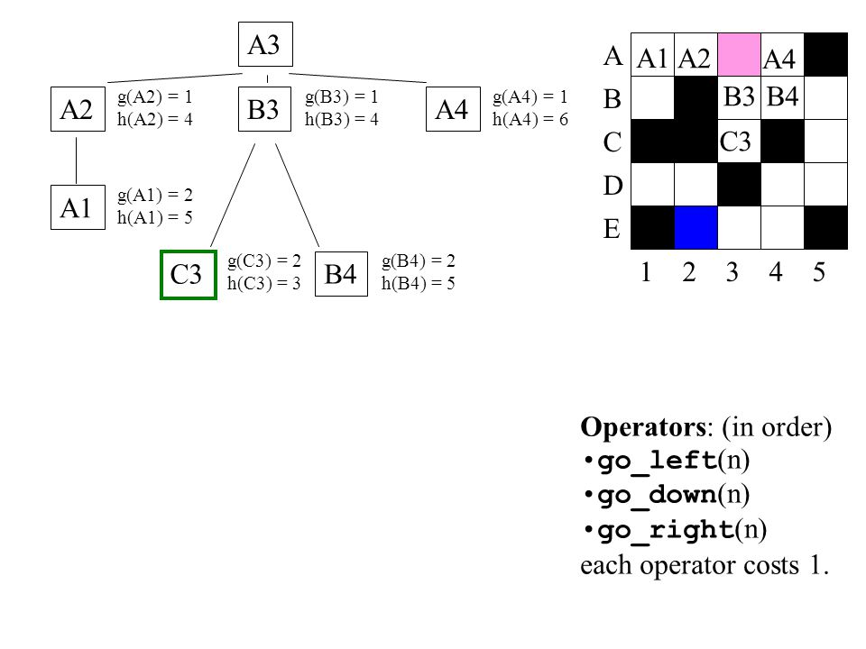 Operators: (in order) go_left (n) go_down (n) go_right (n) each operator costs 1. A2 A3 B3A4 g(A2) = 1 h(A2) = 4 g(B3) = 1 h(B3) = 4 g(A4) = 1 h(A4) =