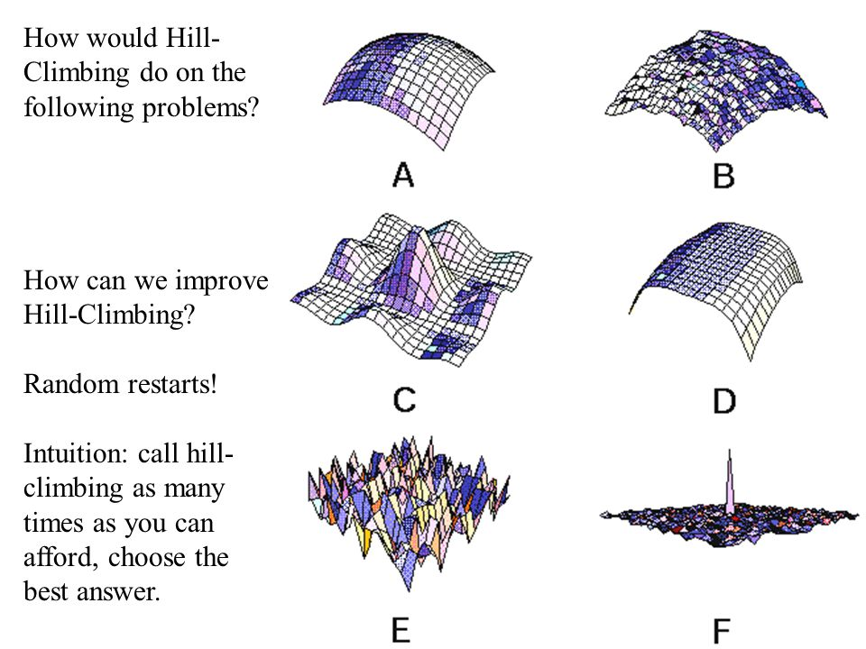 How would Hill- Climbing do on the following problems? How can we improve Hill-Climbing? Random restarts! Intuition: call hill- climbing as many times
