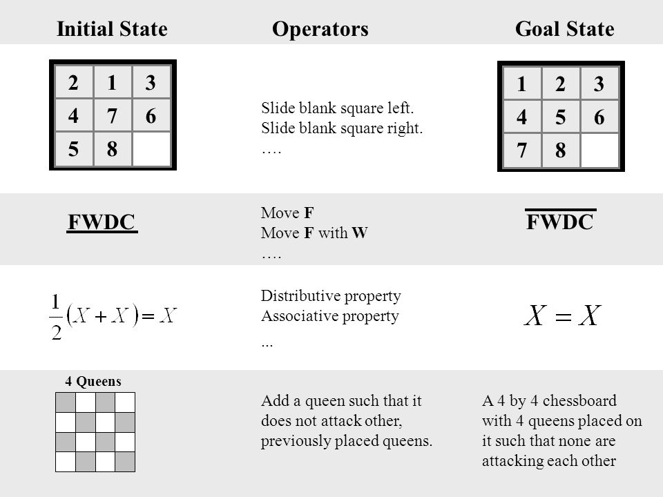 123 456 78 Initial StateGoal StateOperators Slide blank square left. Slide blank square right. …. FWDC Move F Move F with W …. Distributive property A