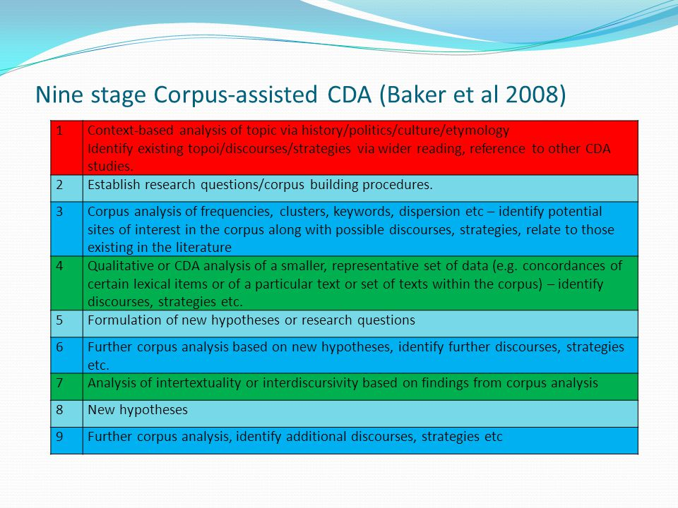 Nine stage Corpus-assisted CDA (Baker et al 2008) 1Context-based analysis of topic via history/politics/culture/etymology Identify existing topoi/disc