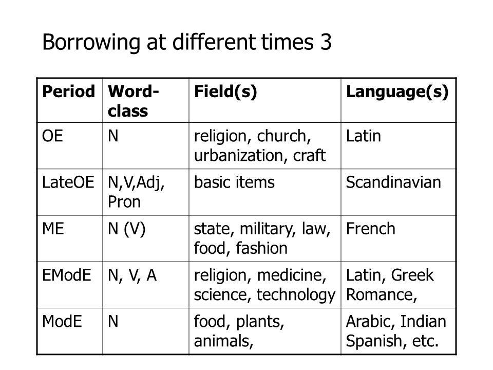 Borrowing at different times 3 PeriodWord- class Field(s)Language(s) OENreligion, church, urbanization, craft Latin LateOEN,V,Adj, Pron basic itemsSca