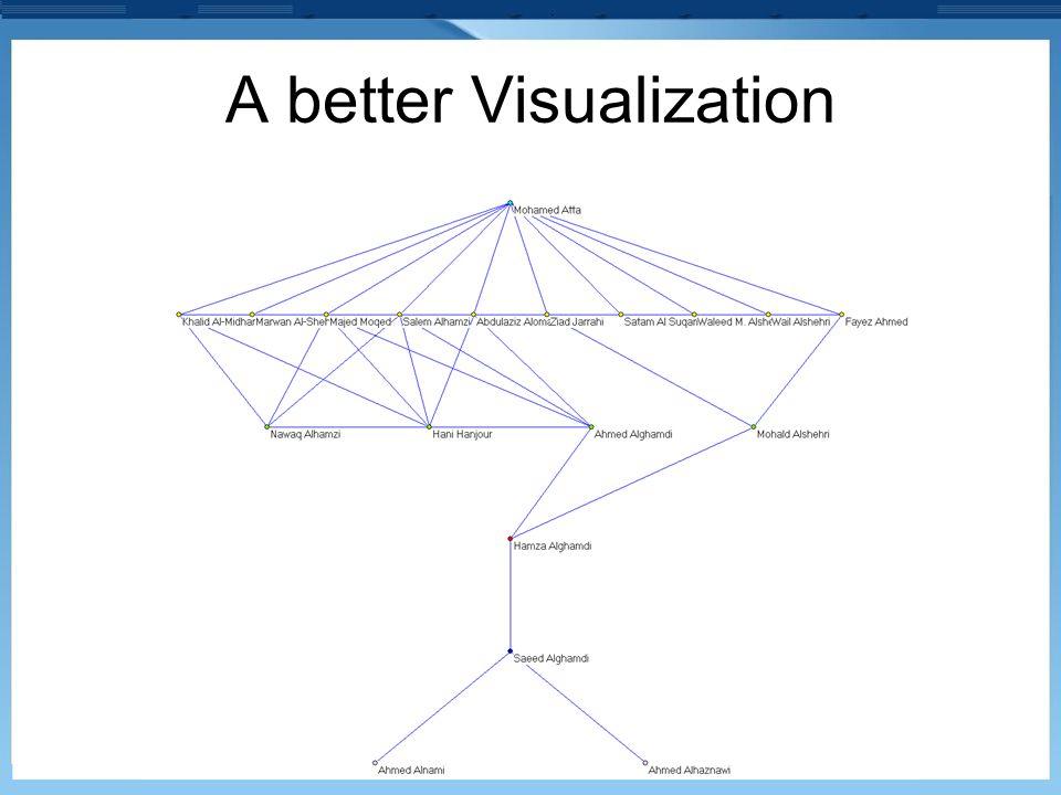 A better Visualization