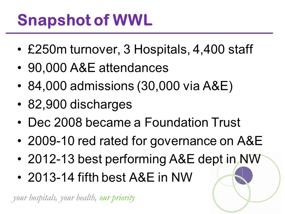 your hospitals, your health, our priority Snapshot of WWL £250m turnover, 3 Hospitals, 4,400 staff 90,000 A&E attendances 84,000 admissions (30,000 vi