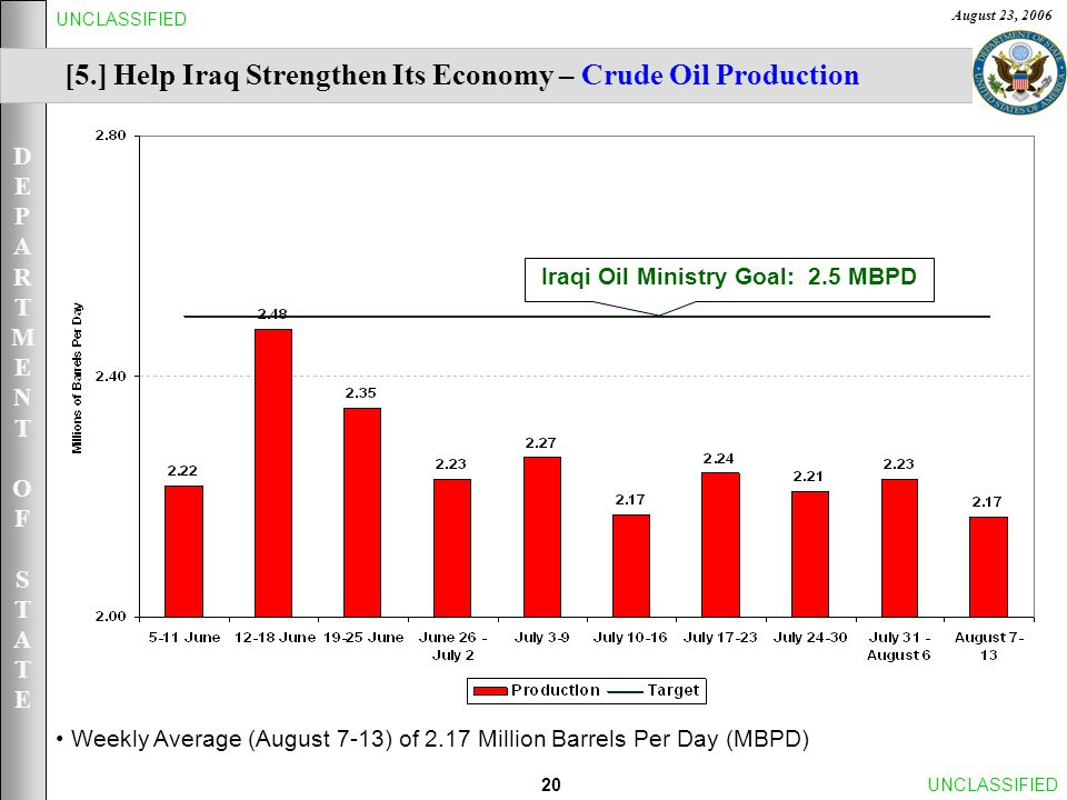 DEPARTMENTOFSTATEDEPARTMENTOFSTATE August 23, 2006 20UNCLASSIFIED Weekly Average (August 7-13) of 2.17 Million Barrels Per Day (MBPD) [5.] Help Iraq Strengthen Its Economy – Crude Oil Production Iraqi Oil Ministry Goal: 2.5 MBPD
