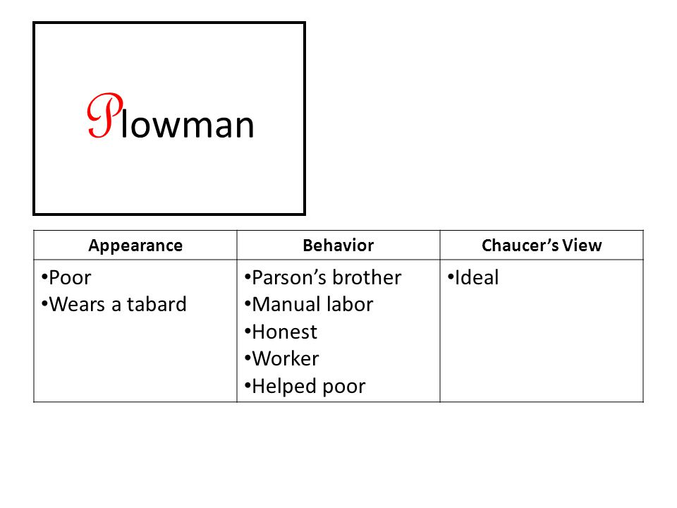 P lowman AppearanceBehaviorChaucer's View Poor Wears a tabard Parson's brother Manual labor Honest Worker Helped poor Ideal