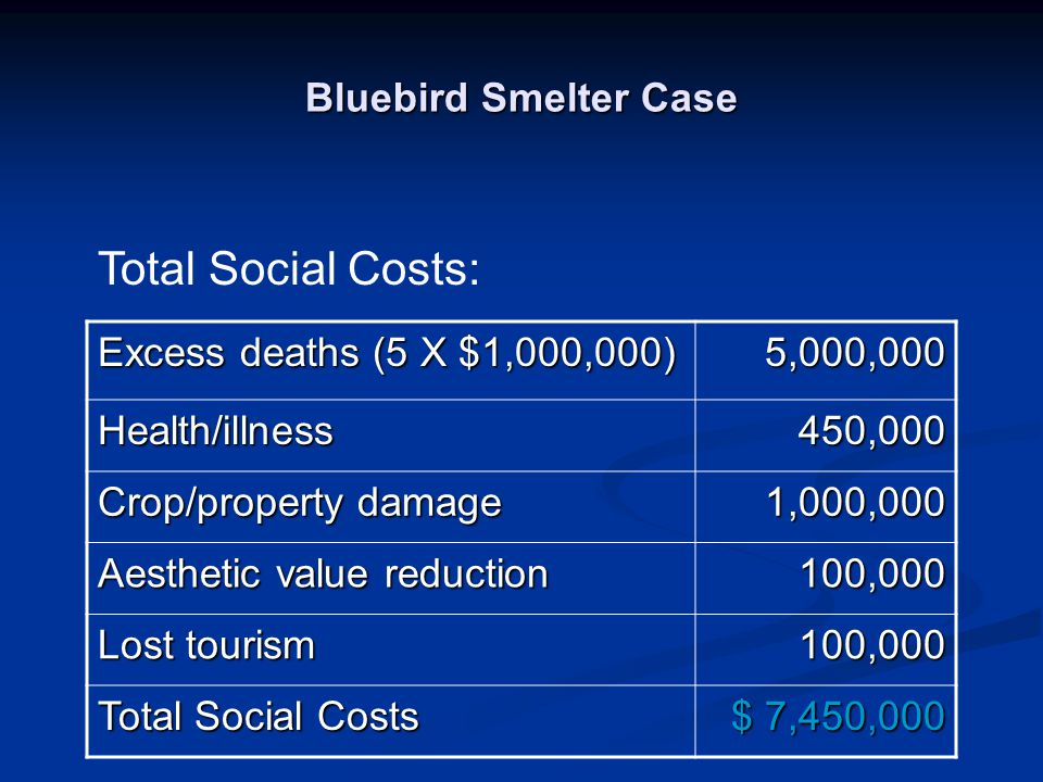 Bluebird Smelter Case Excess deaths (5 X $1,000,000) 5,000,000 Health/illness450,000 Crop/property damage 1,000,000 Aesthetic value reduction 100,000