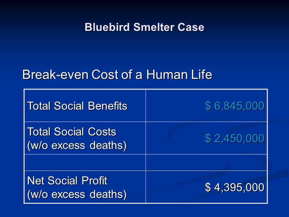 Bluebird Smelter Case Total Social Benefits $ 6,845,000 Total Social Costs (w/o excess deaths) $ 2,450,000 Net Social Profit (w/o excess deaths) $ 4,3