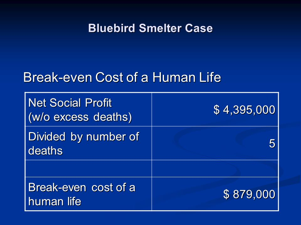 Bluebird Smelter Case Net Social Profit (w/o excess deaths) $ 4,395,000 Divided by number of deaths 5 Break-even cost of a human life $ 879,000 Break-