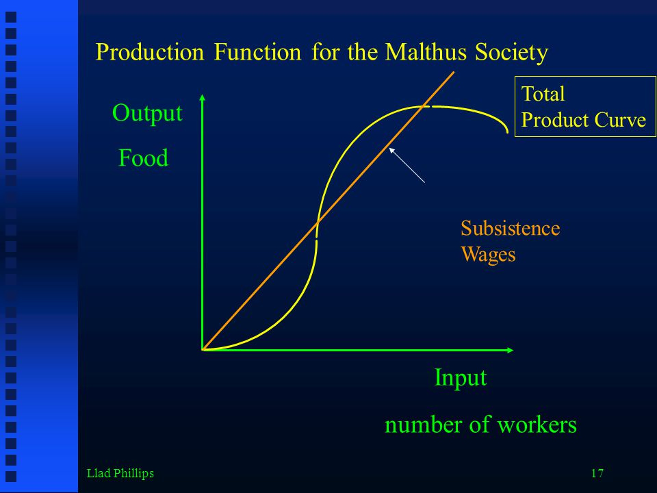 Llad Phillips17 Output Input Food number of workers Production Function for the Malthus Society Total Product Curve Subsistence Wages
