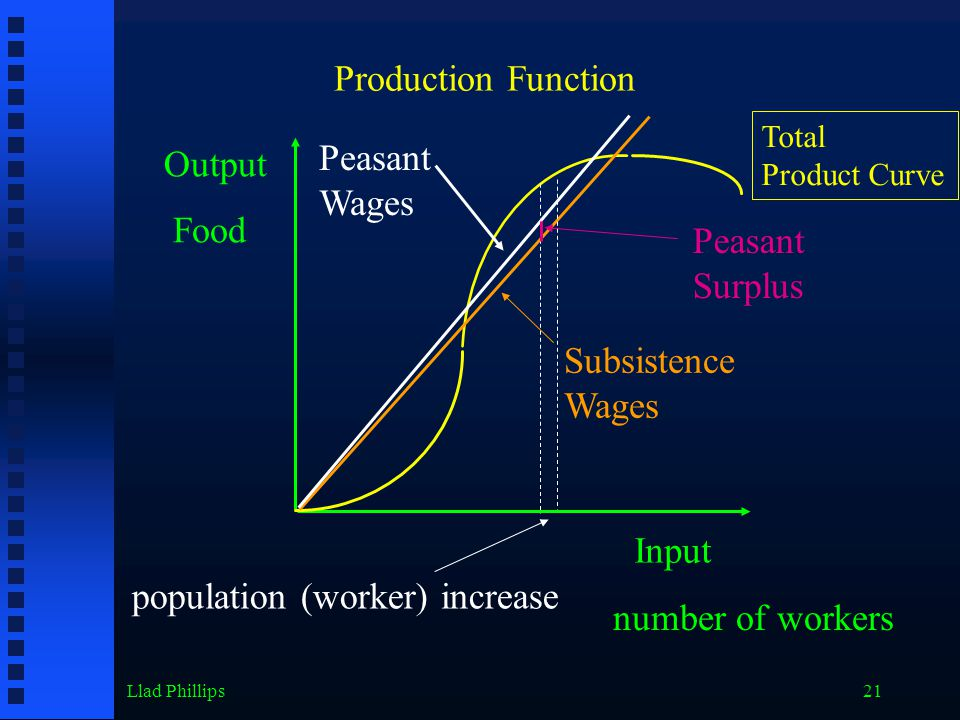 Llad Phillips21 Output Input Food number of workers Production Function Total Product Curve Subsistence Wages Peasant Surplus Peasant Wages population