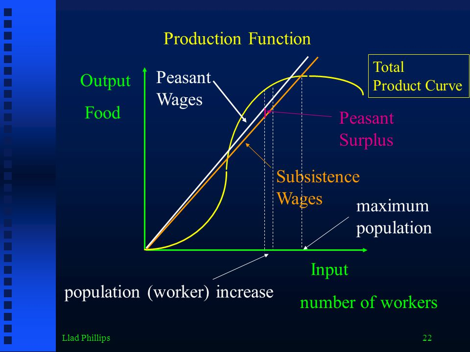 Llad Phillips22 Output Input Food number of workers Production Function Total Product Curve Subsistence Wages Peasant Surplus Peasant Wages population (worker) increase maximum population