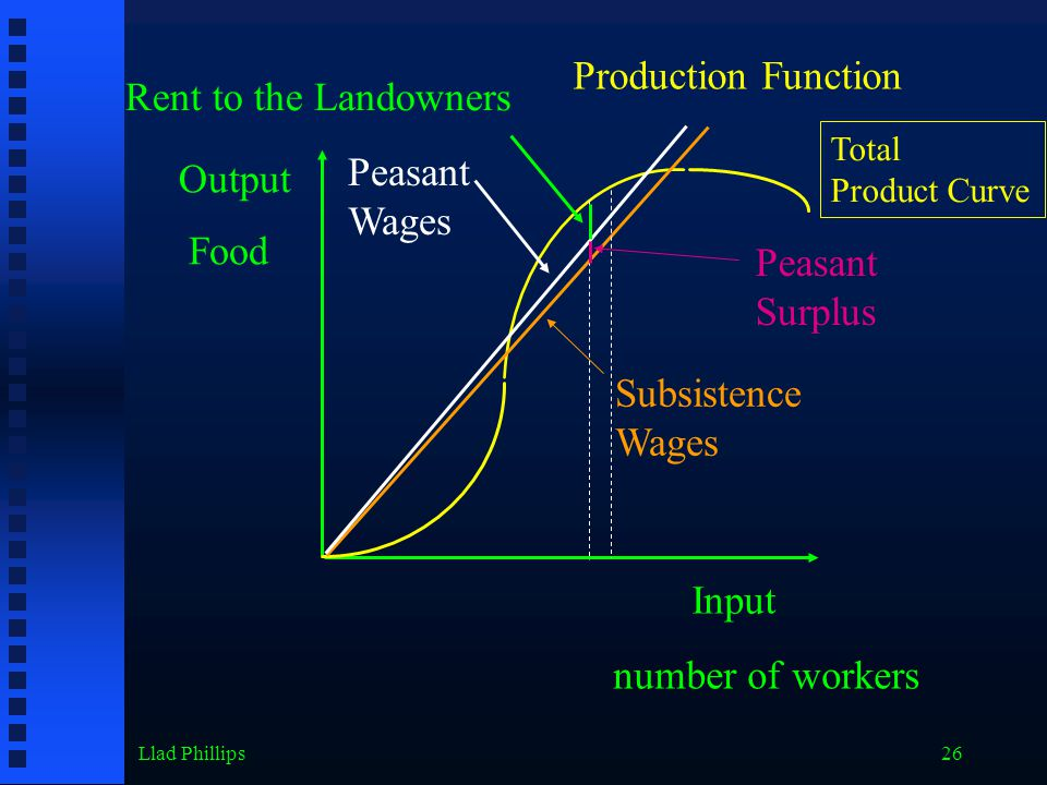 Llad Phillips26 Output Input Food number of workers Production Function Total Product Curve Subsistence Wages Peasant Surplus Peasant Wages Rent to the Landowners