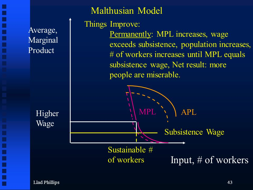 Llad Phillips43 Average, Marginal Product Input, # of workers Malthusian Model Subsistence Wage Sustainable # of workers APL MPL Higher Wage Things Im