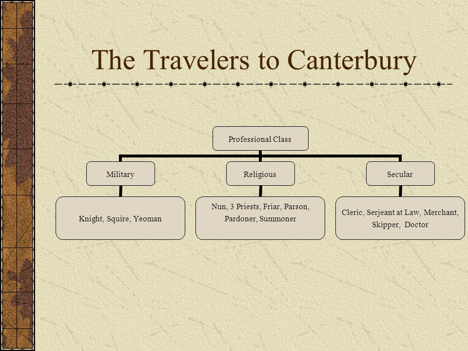 The Travelers to Canterbury Professional Class Military Knight, Squire, Yeoman Religious Nun, 3 Priests, Friar, Parson, Pardoner, Summoner Secular Cleric, Serjeant at Law, Merchant, Skipper, Doctor