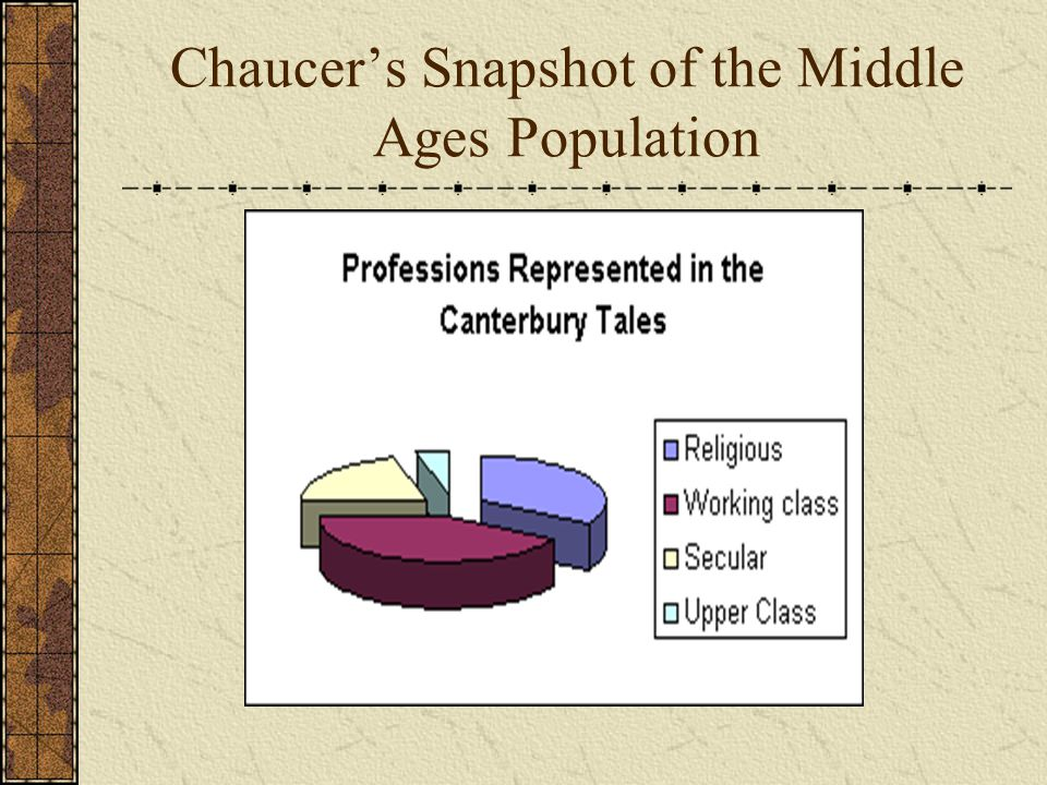Chaucer's Snapshot of the Middle Ages Population