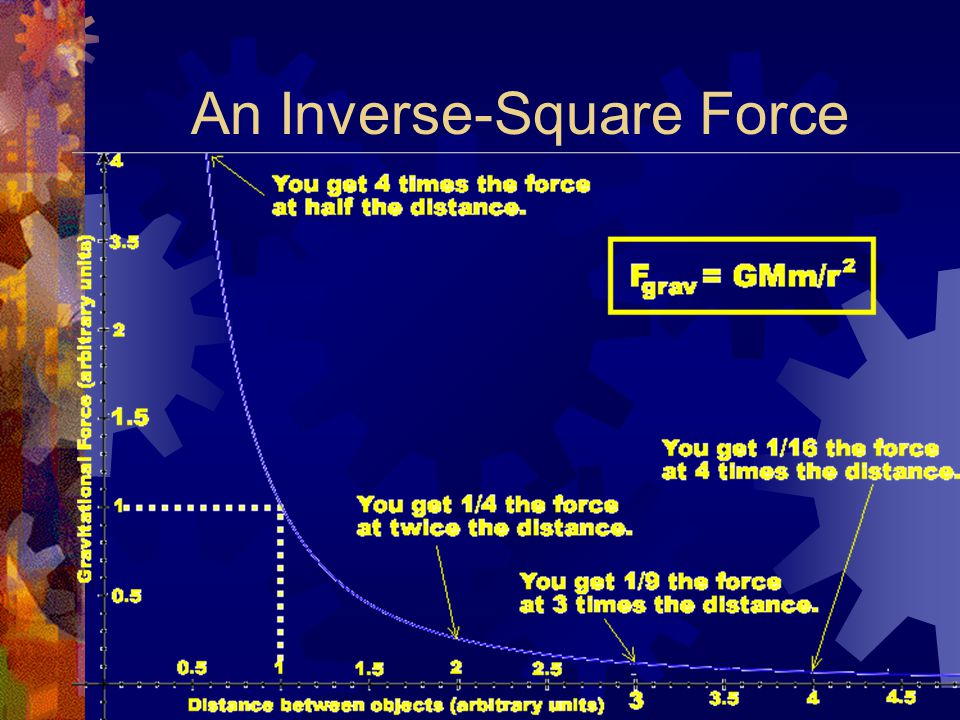 An Inverse-Square Force