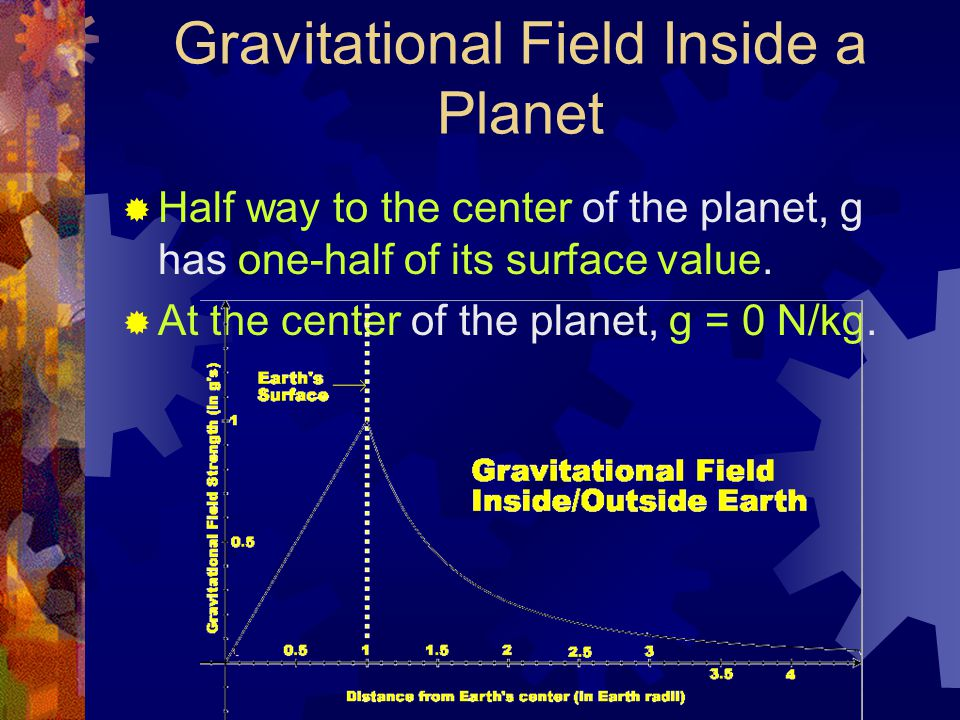 Gravitational Field Inside a Planet  Half way to the center of the planet, g has one-half of its surface value.  At the center of the planet, g = 0
