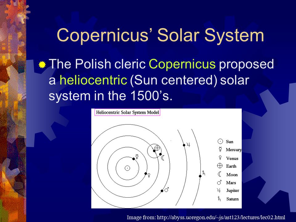 Copernicus' Solar System  The Polish cleric Copernicus proposed a heliocentric (Sun centered) solar system in the 1500's. Image from: http://abyss.uo